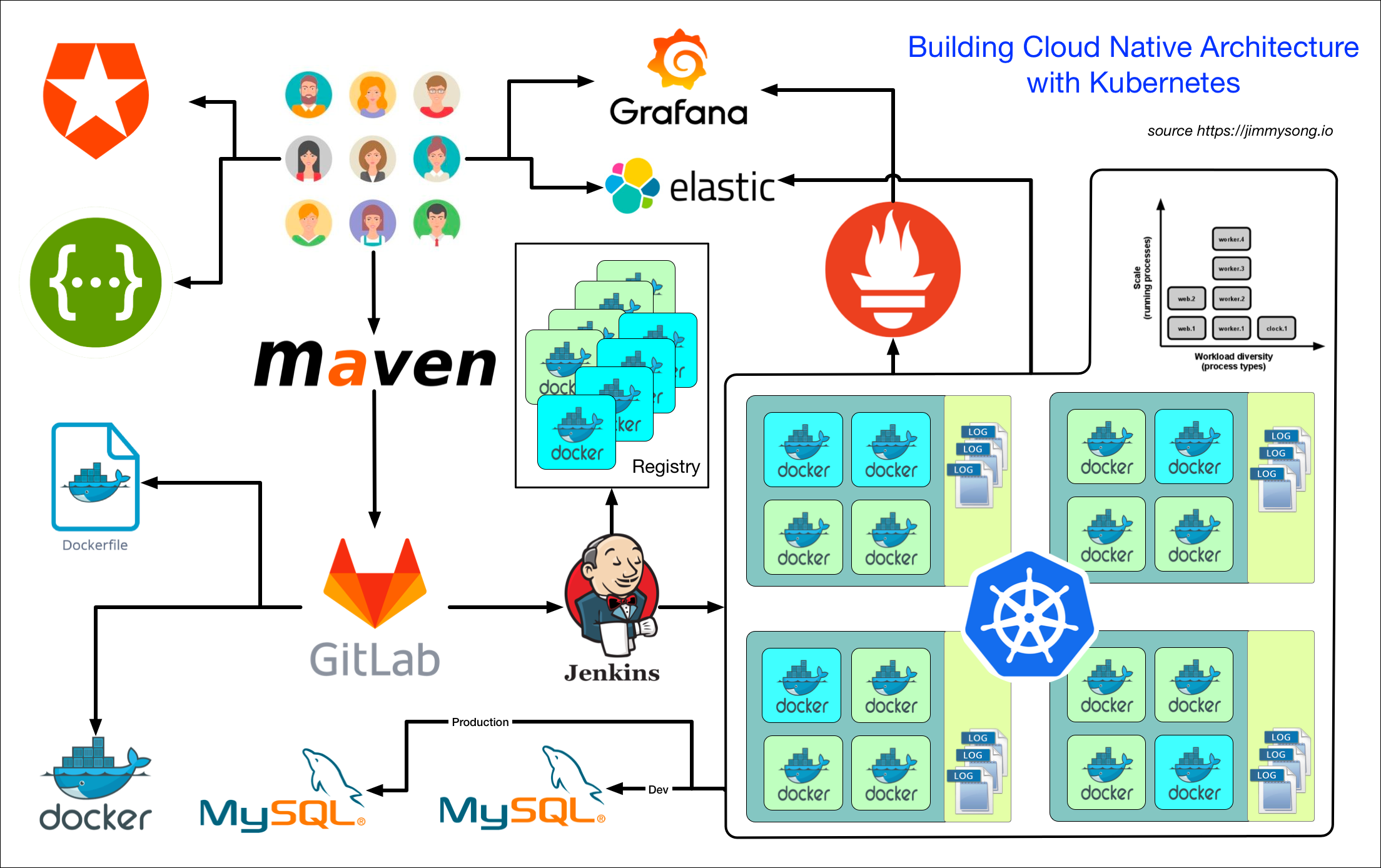 Building a Cloud Native Architecture with Kubernetes followed 12 factor app