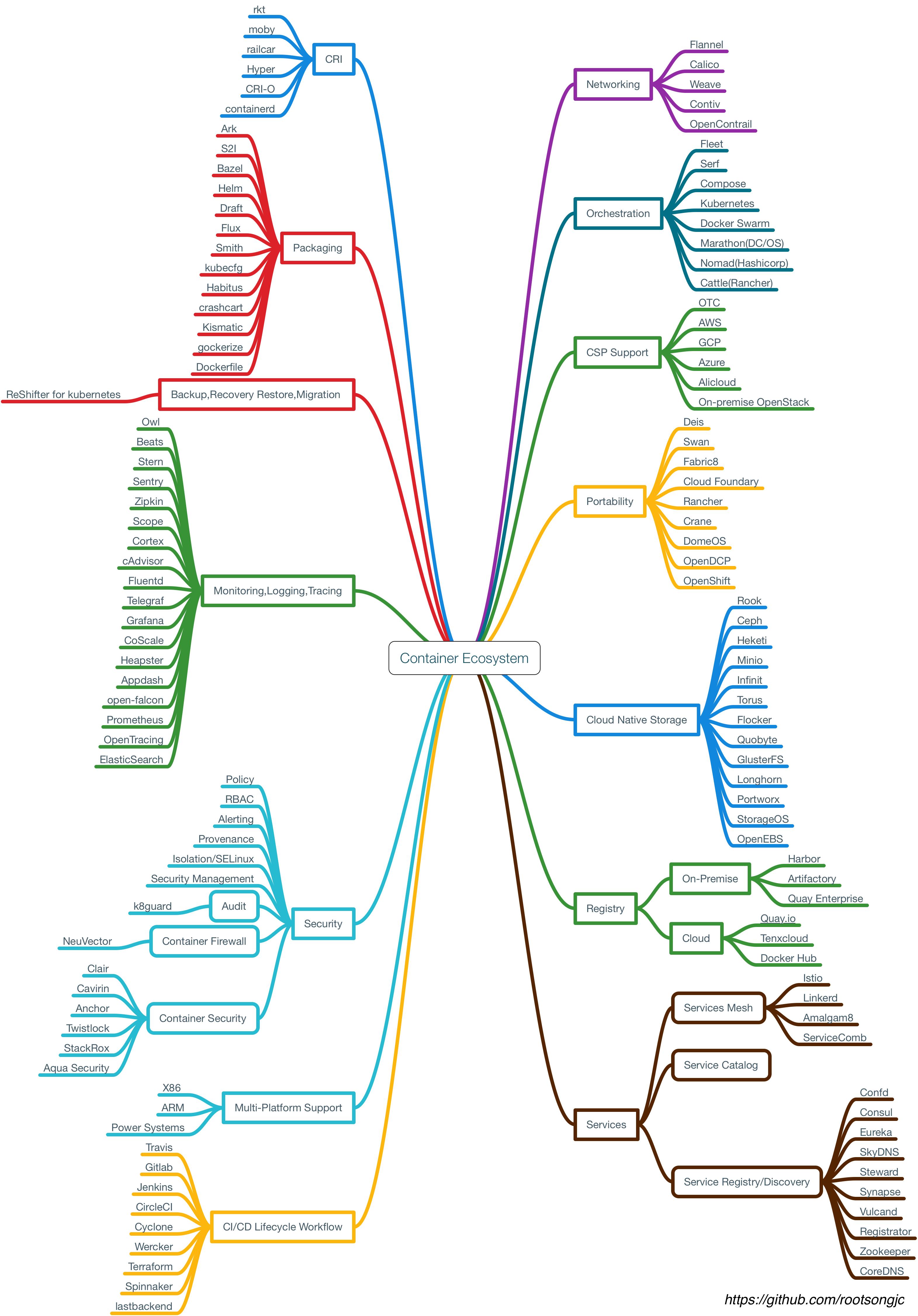 容器生态图 Container ecosystem