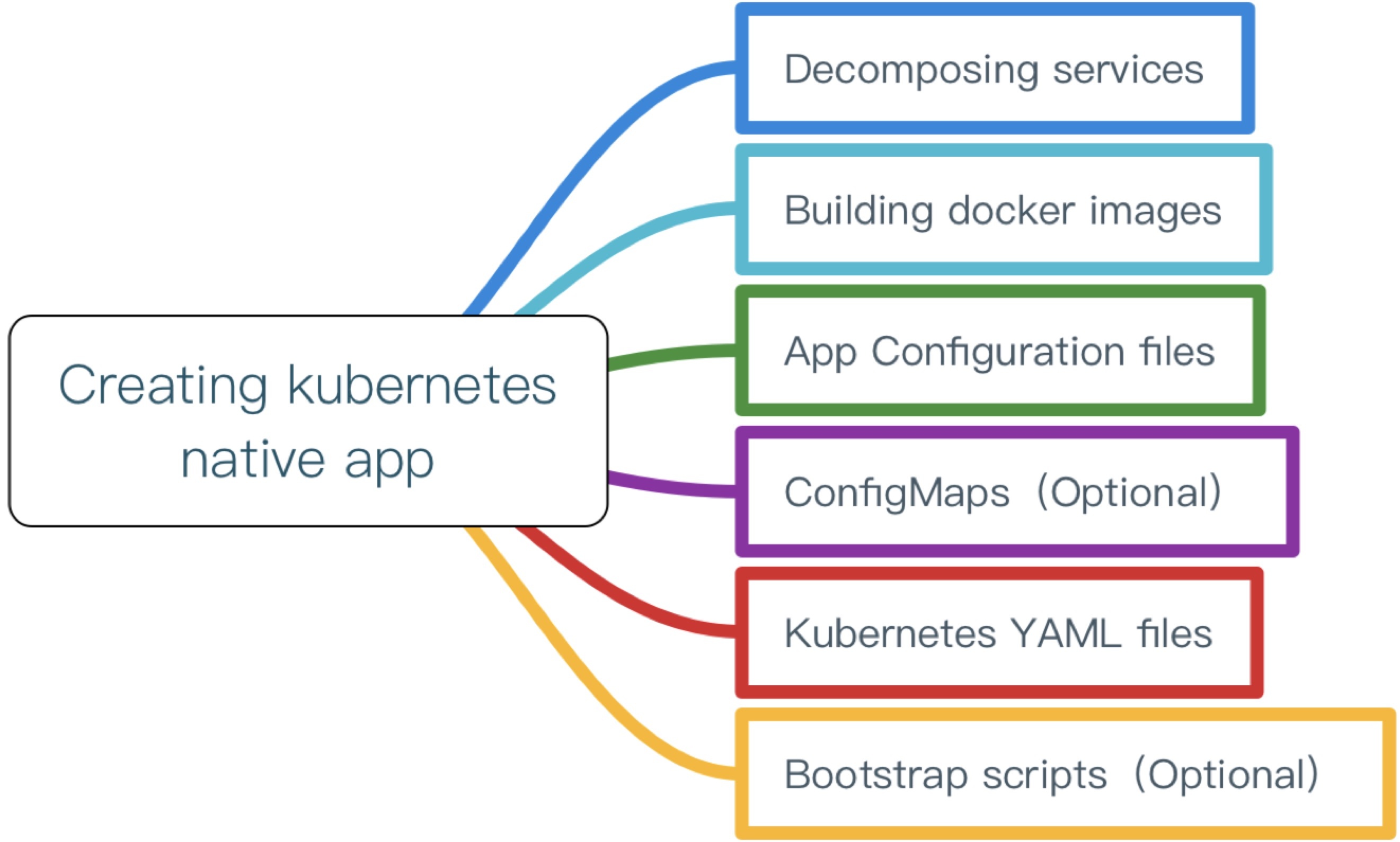 Creating Kubernetes native app