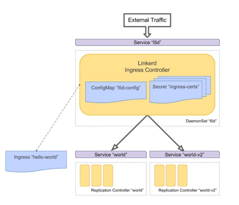 Linkerd ingress controller