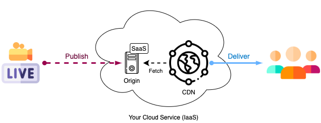Live Streaming Architecture using CDN with HLS