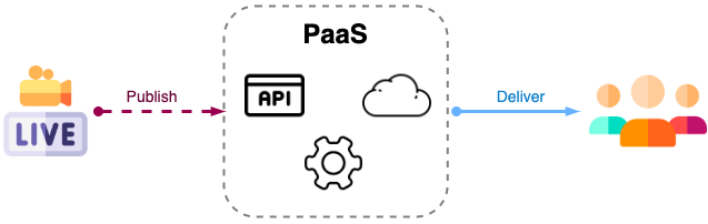 Live Streaming Architecture using PaaS