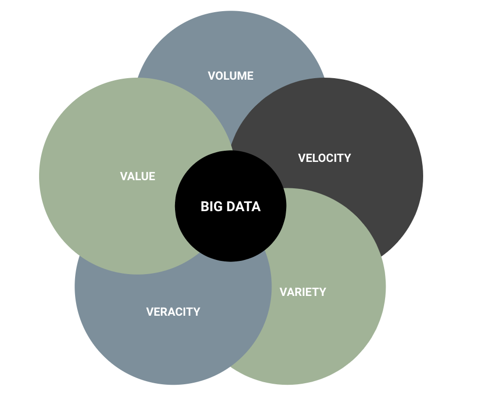 Skills for Data Scientists