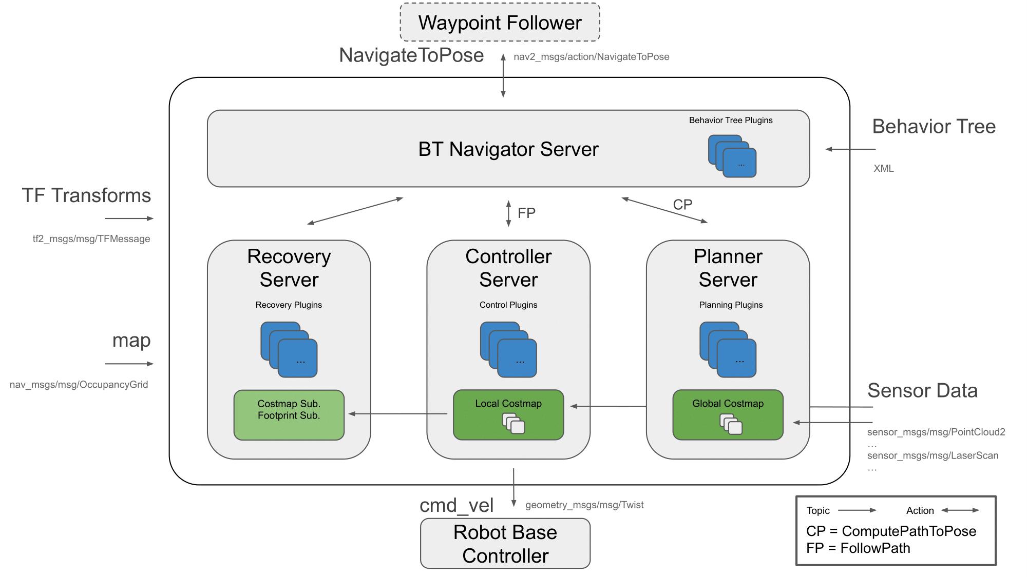 nav2_overview