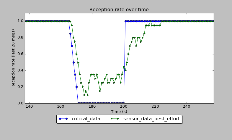 reception rates plot