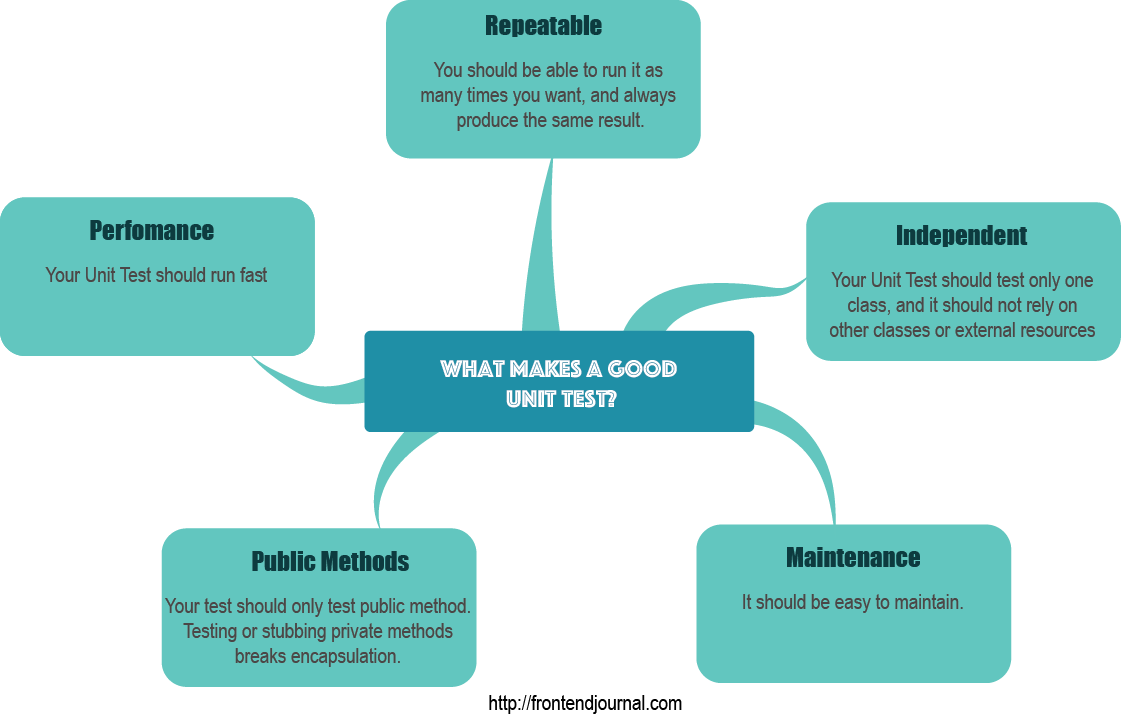 Mind Map What makes a good Unit Test