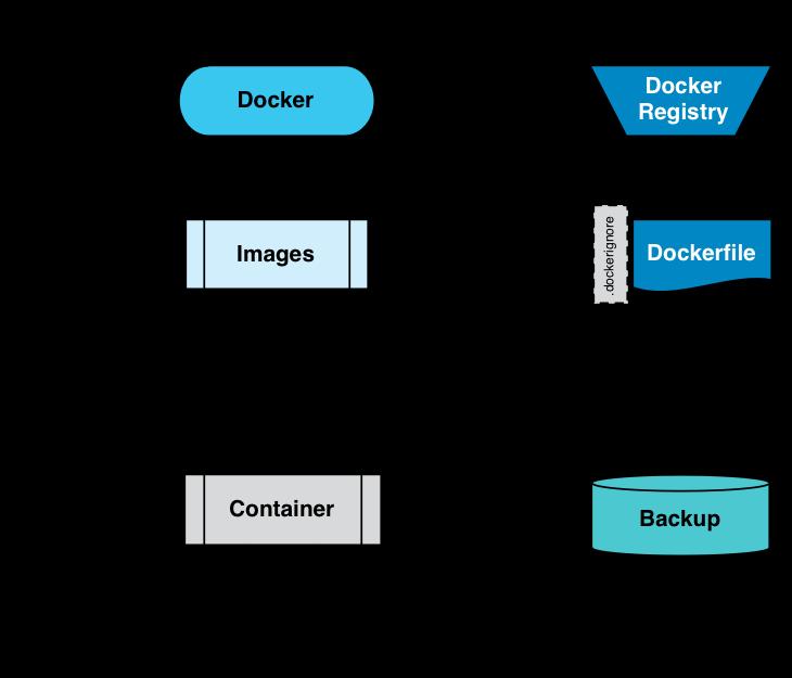 docker create image from dockerfile