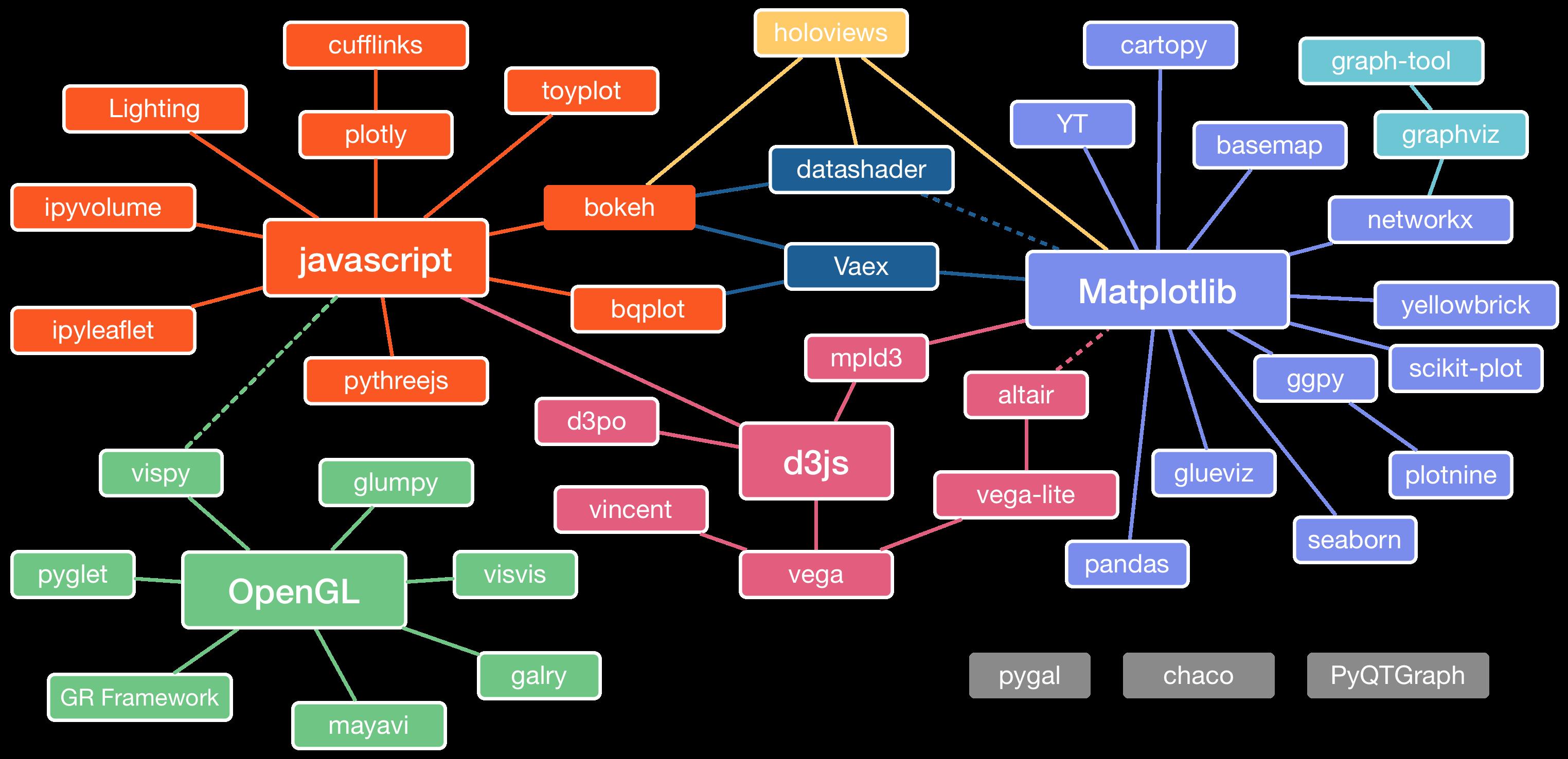 Python Visualization Landscape