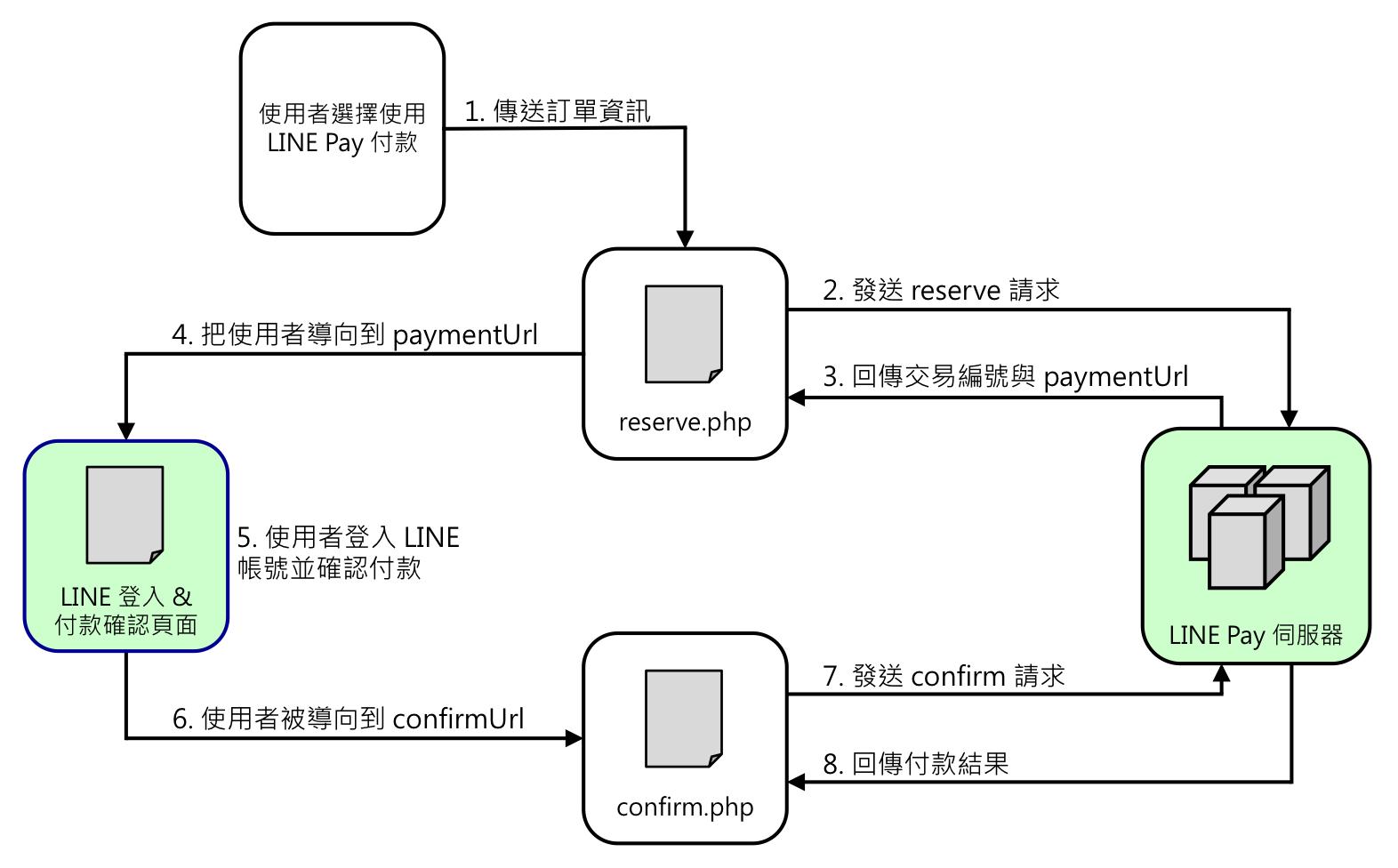 linepay_flow