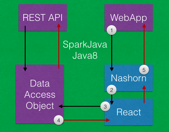 Java8 React Diagram
