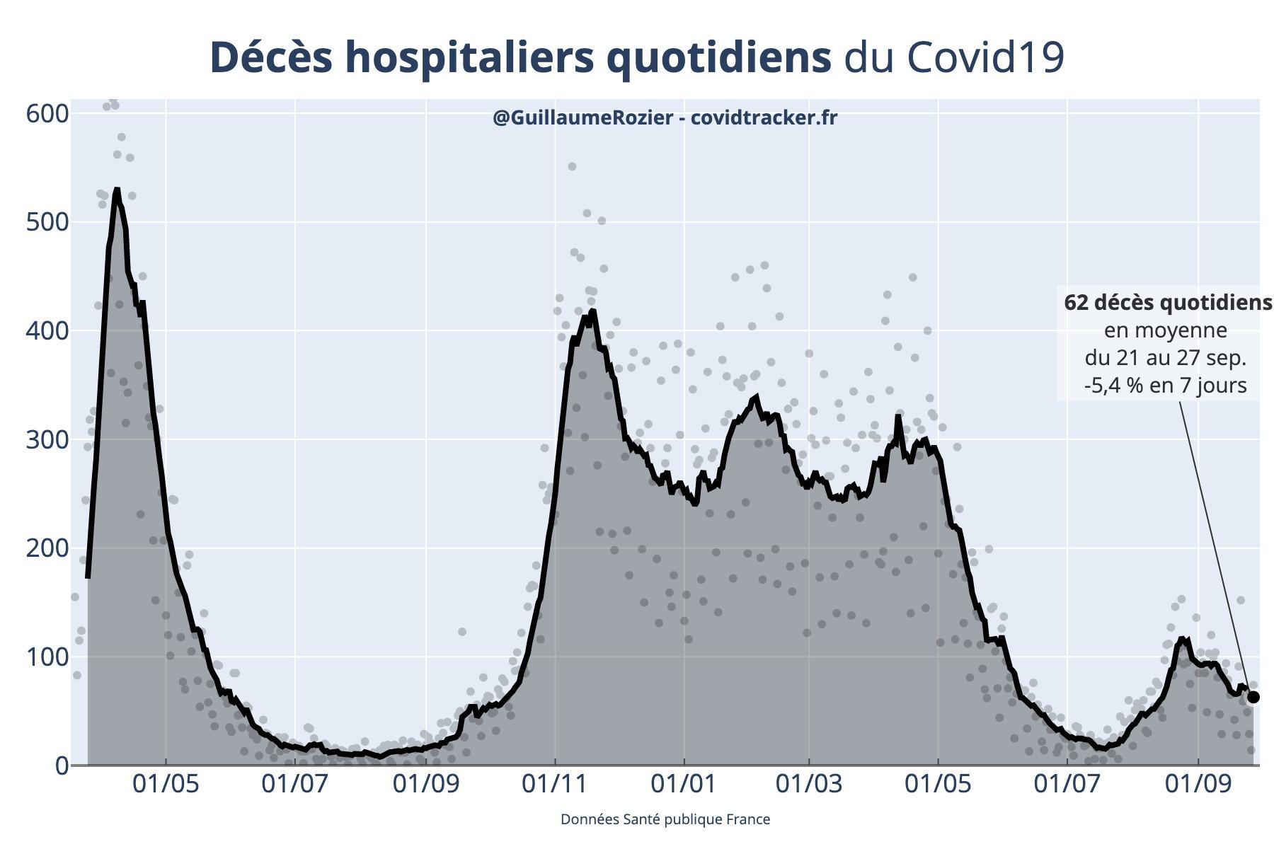 Vue sur le plateau des décès COVID-19 en France actualisé quotidiennement par Guillaume Rozier (Crédit : Guillaume Rozier pour covidtracker.fr)