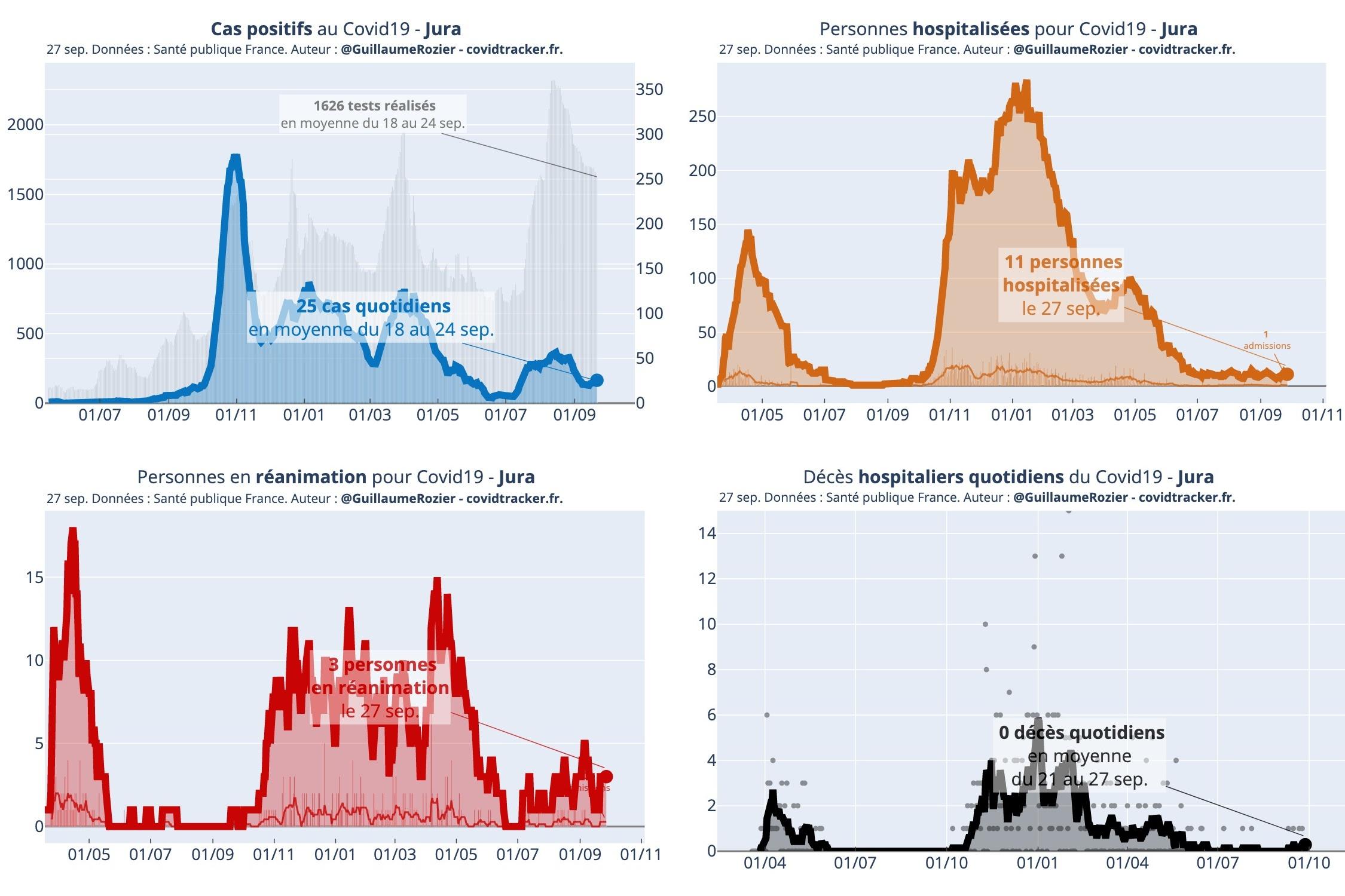 Coronavirus Covid-19 Jura chiffres statistiques