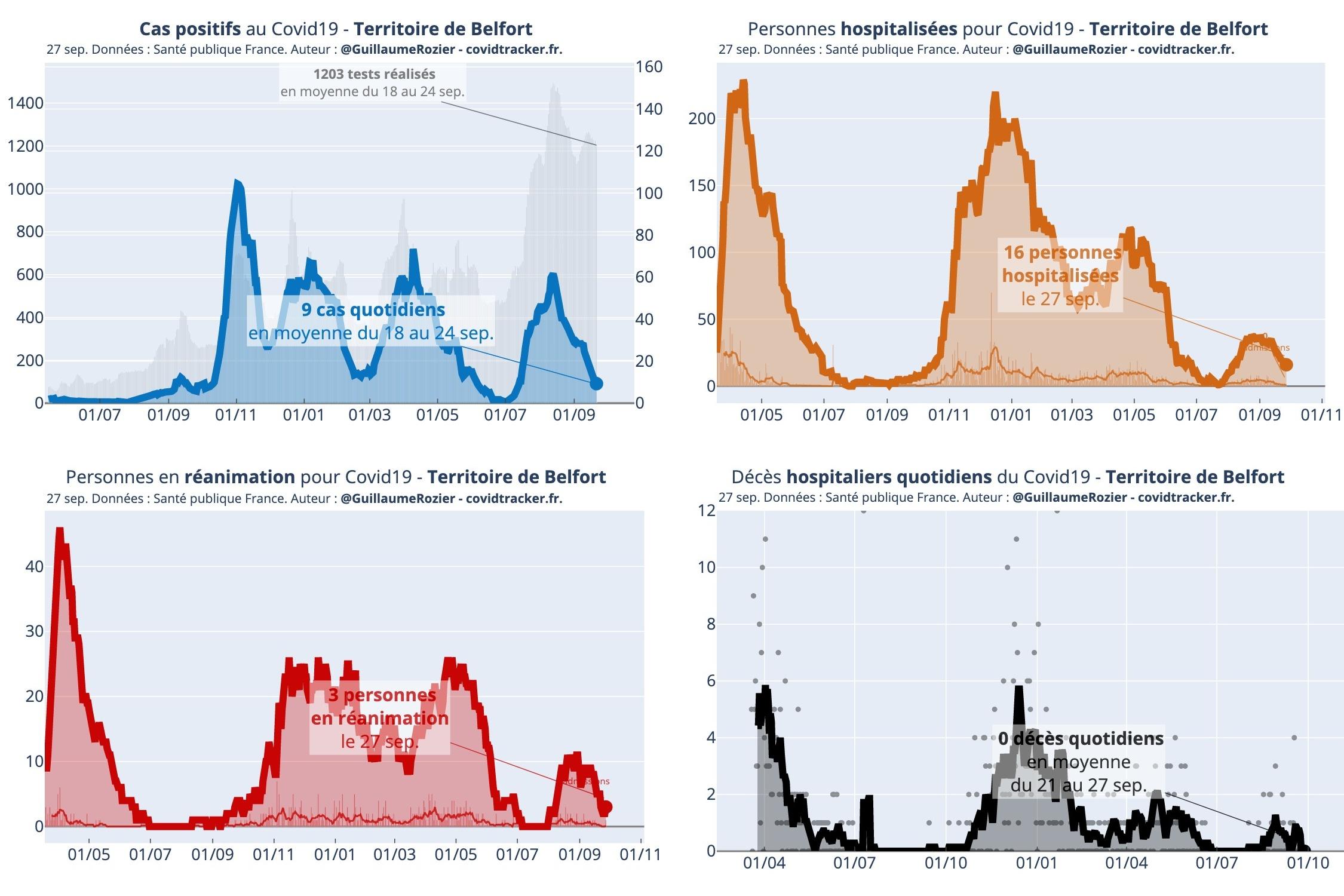 Coronavirus Covid-19 Territoire de belfort chiffres statistiques