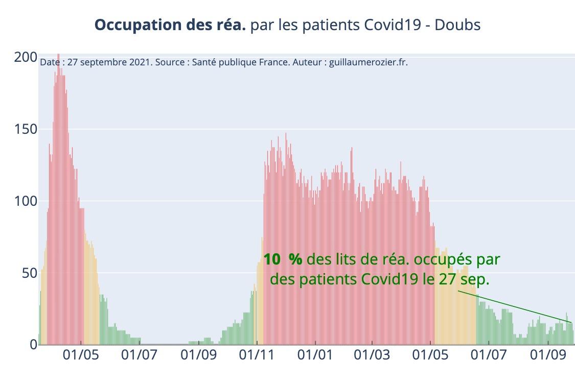 Covid taux occupation lits de réanimation Doubs