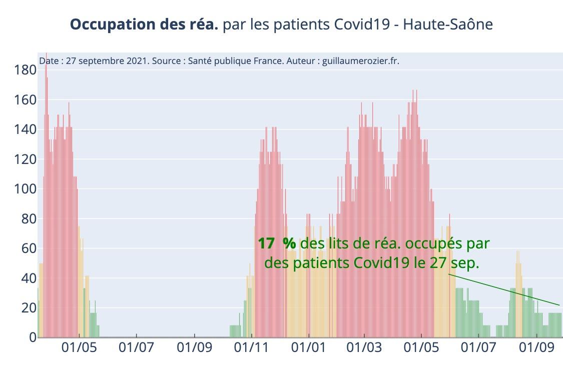 Covid taux occupation lits de réanimation Haute-Saone