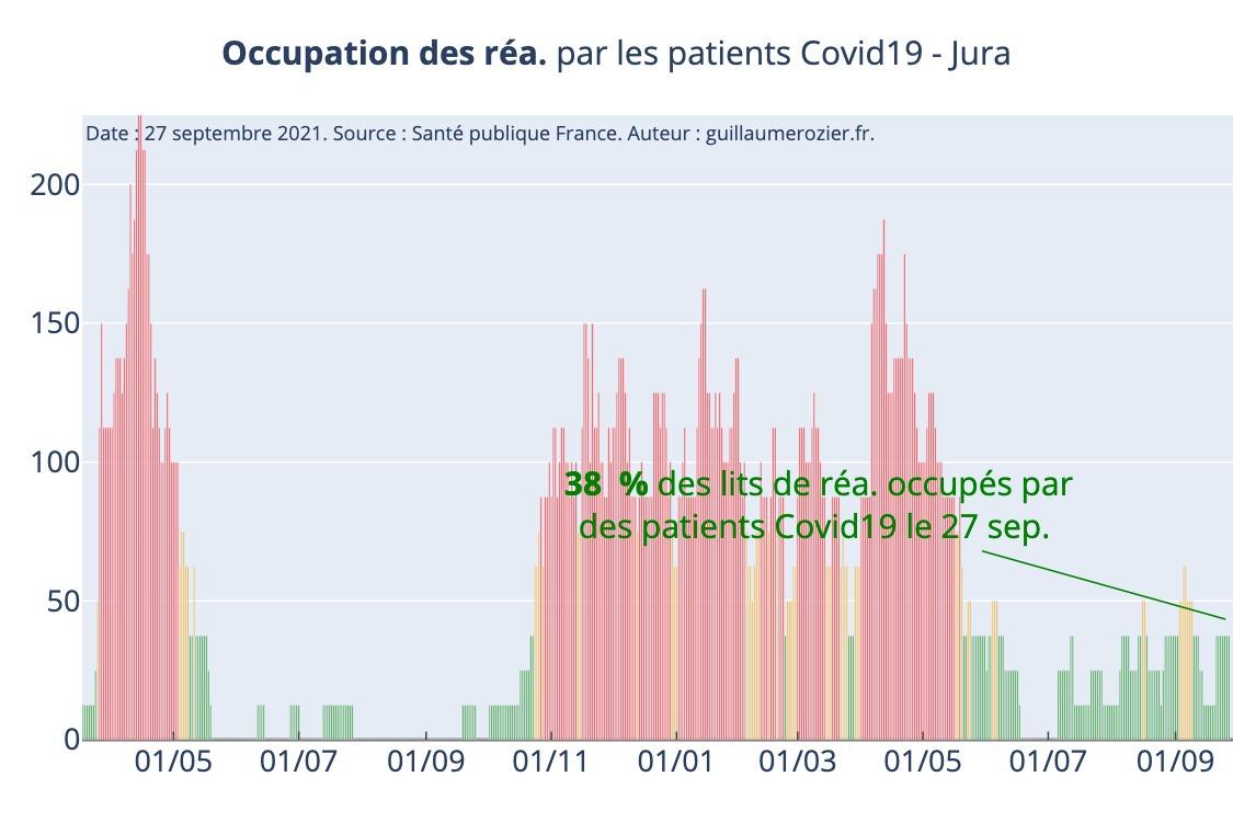 Covid taux occupation lits de réanimation Jura