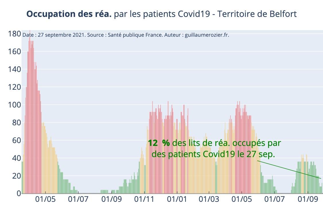 Covid taux occupation lits de réanimation Territoire de belfort