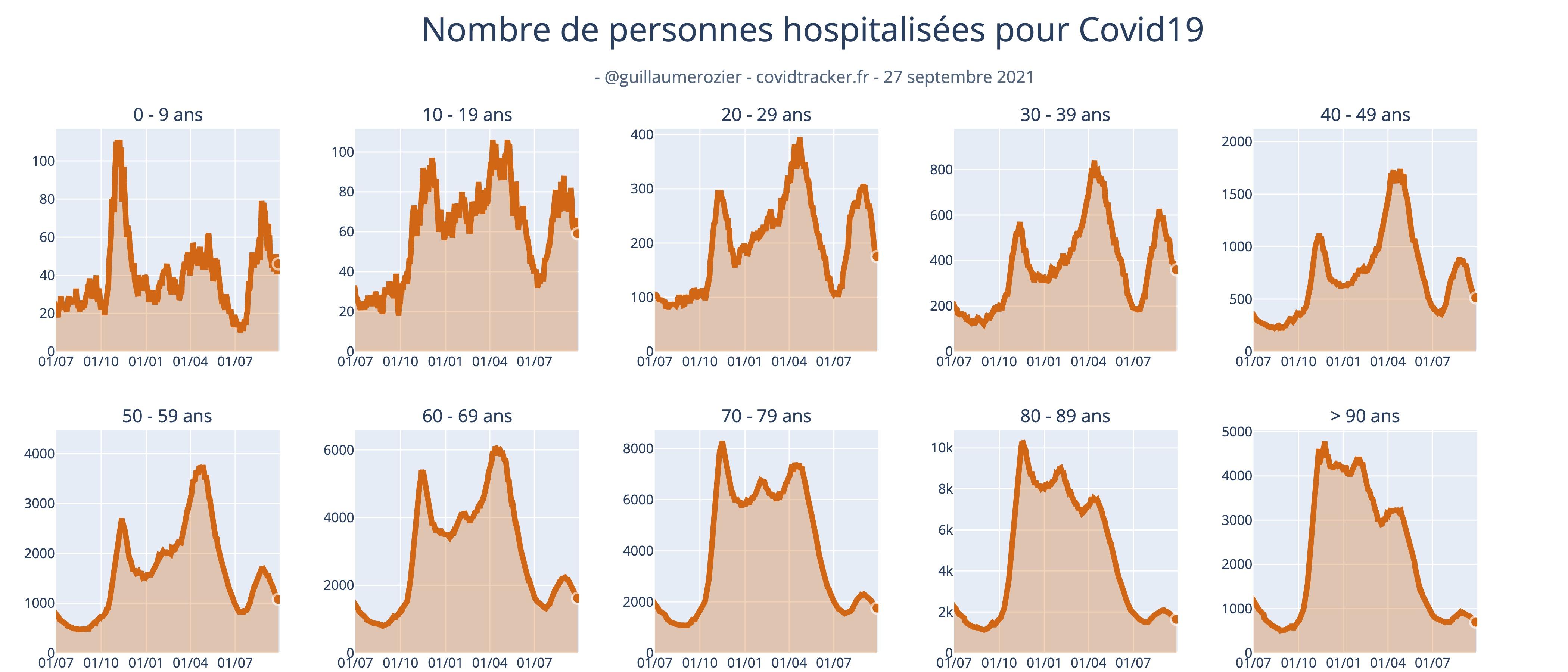 Le coronavirus COVID-19 - Infos, évolution et conséquences - Page 38 Hosp_clage_hosp