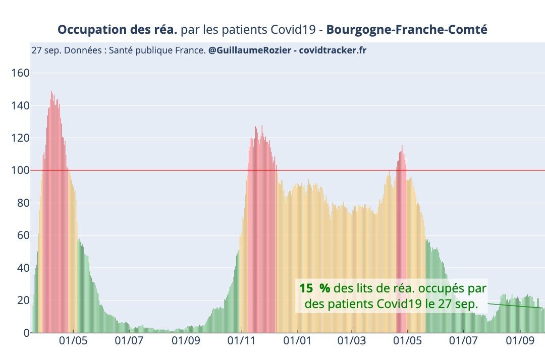 Covid taux occupation lits de réanimation Bourgogne Franche-Comté