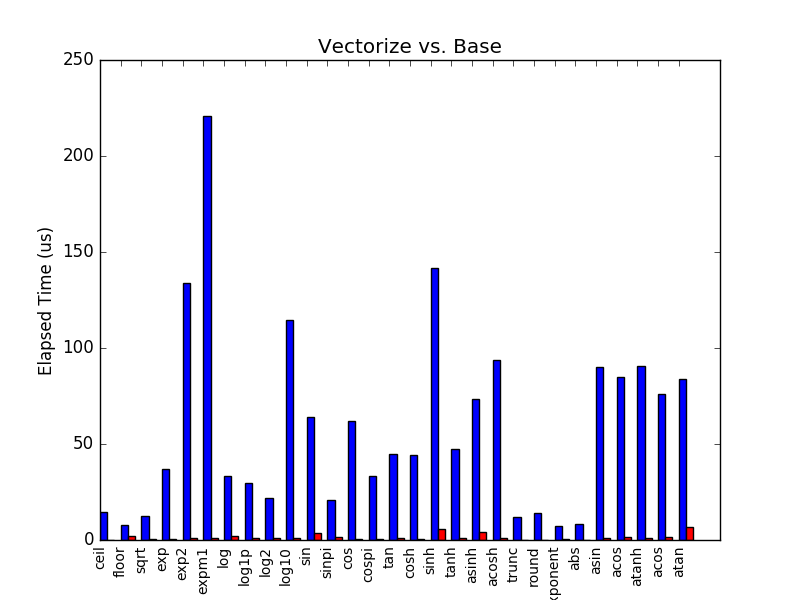 Vectorize Benchmark