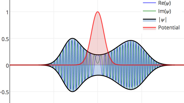 The Schrödinger Equation with a potential barrier in 1D, using the FFT for spatial differencing, RK-4 for temporal integration, and Perfectly Matched Layers (PML) for non-reflecting boundary conditions.