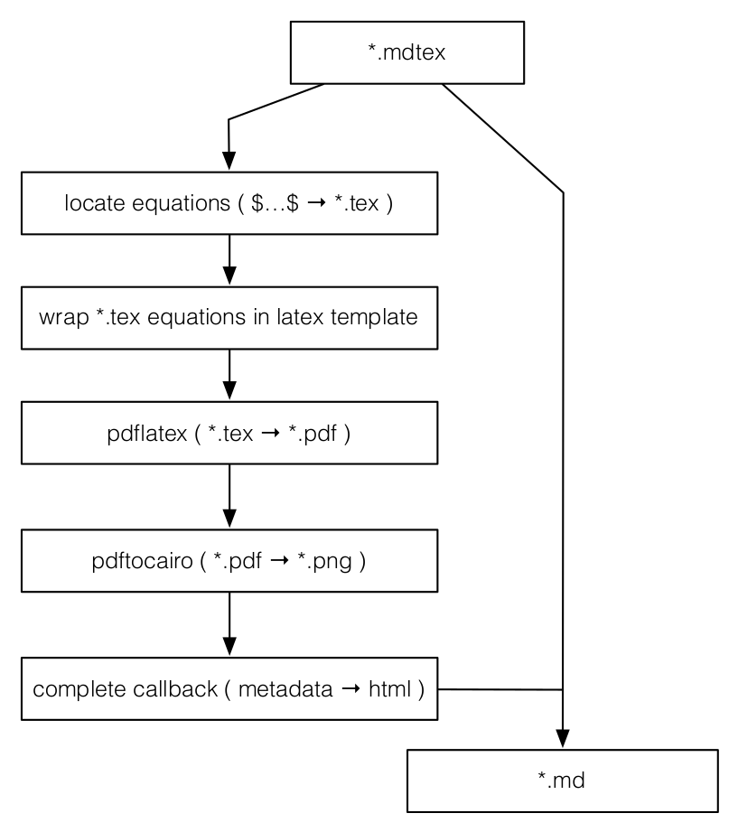 Gulp markdown equations npm example ccuart Gallery
