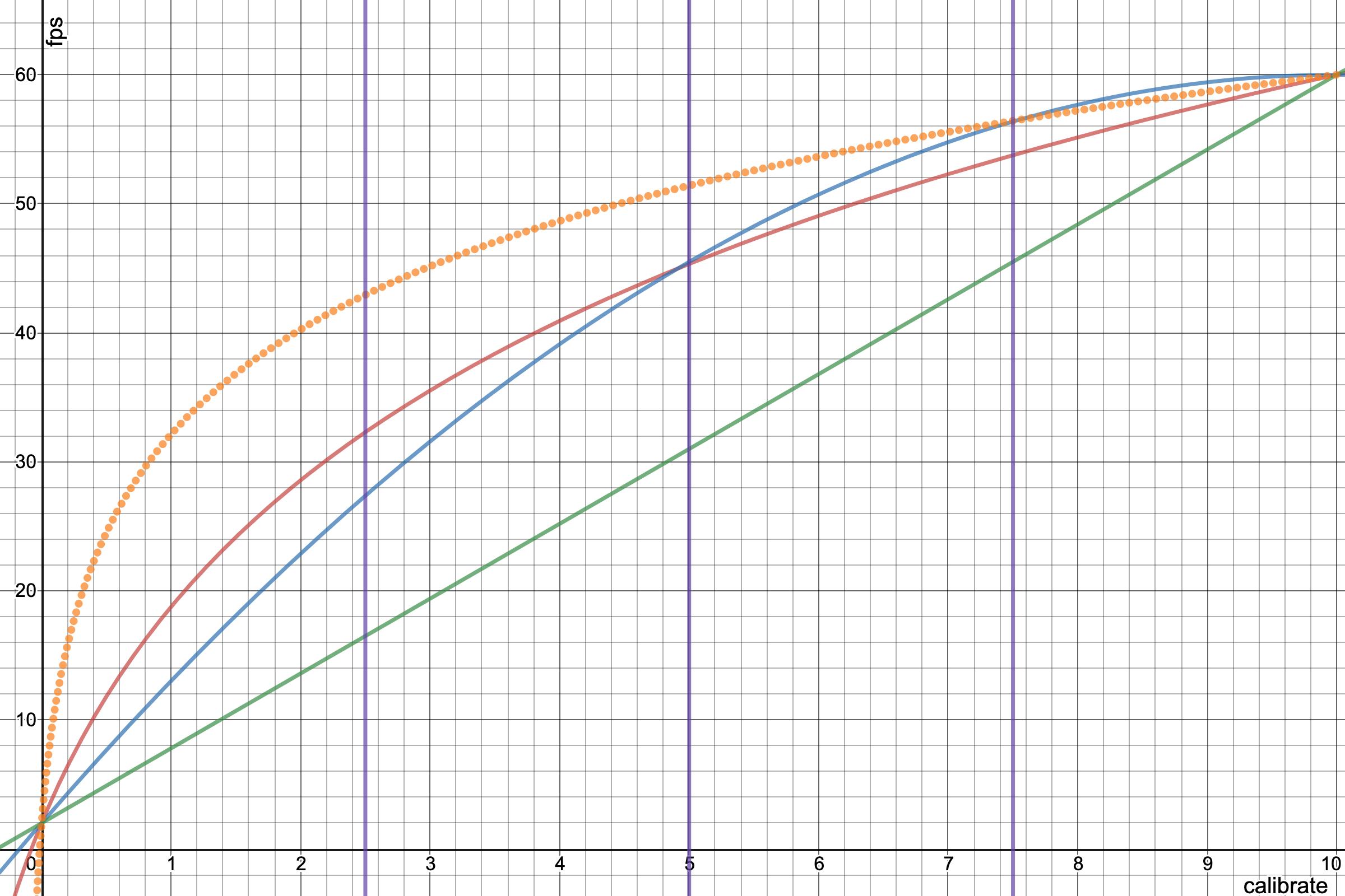 alive-progress fps curves