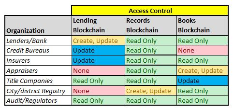 Access Controls