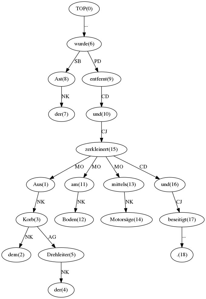 Sample dependency graph image