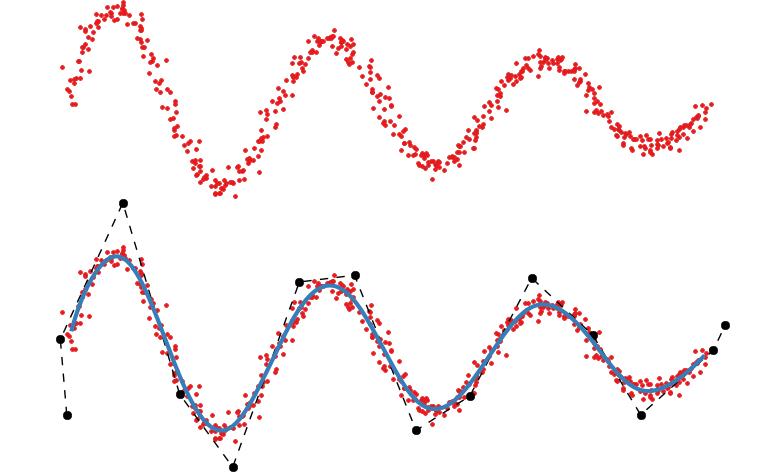 B-spline regression