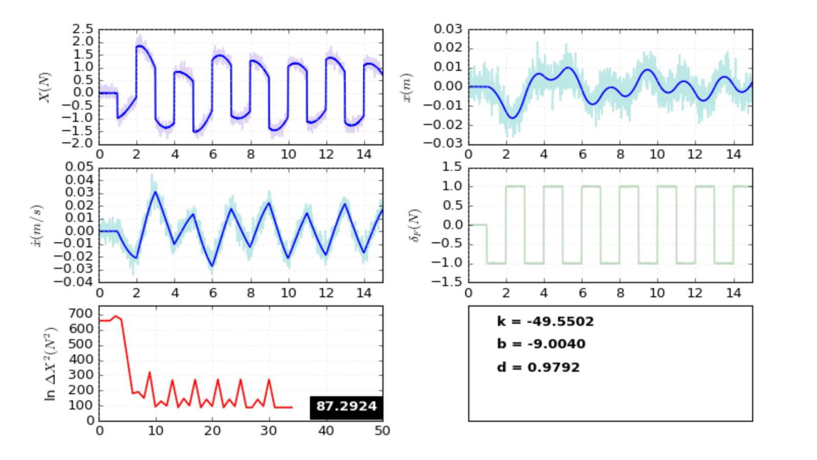 Mass-Spring-Damper Estimation Output Plot