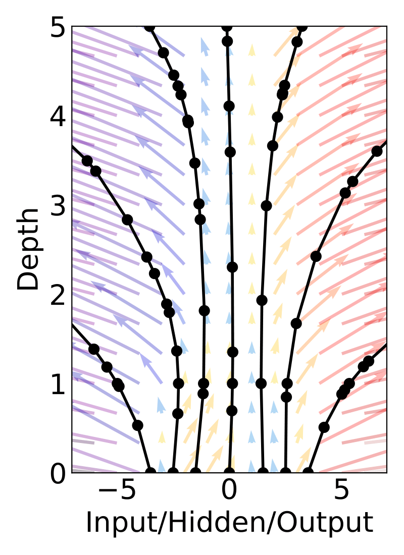 Continuous-depth network