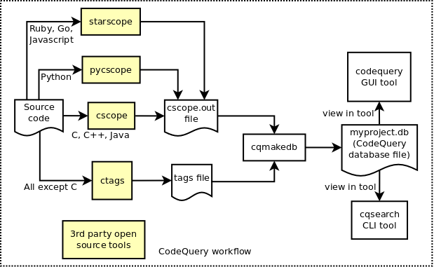 CodeQuery workflow