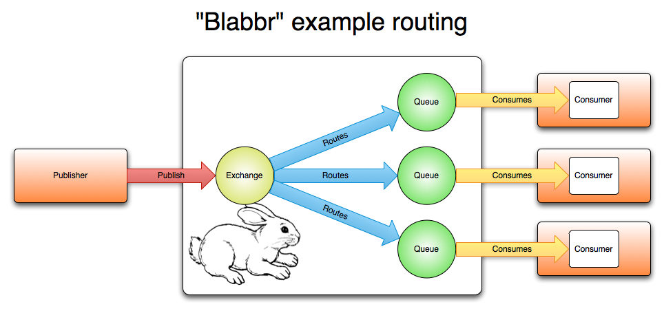 Blabbr Routing Diagram