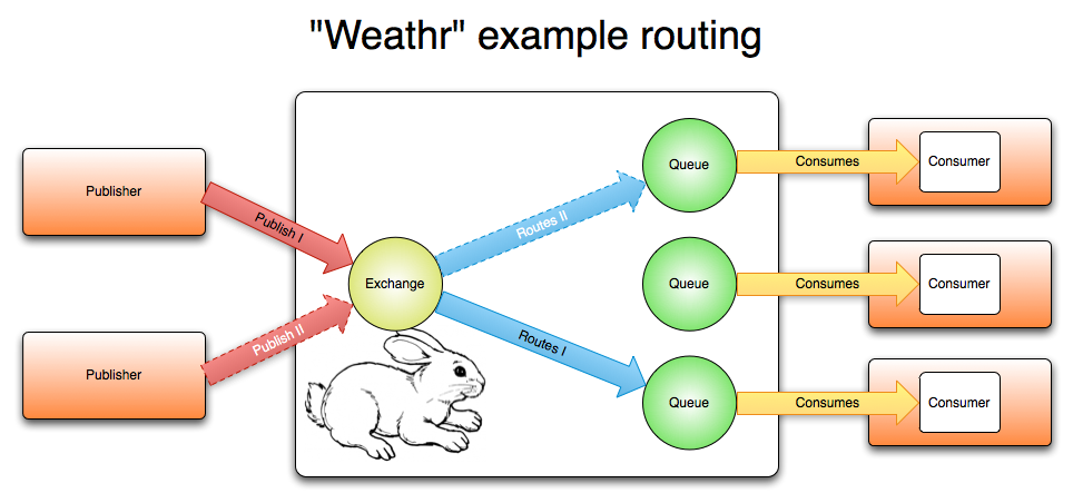 Weathr Routing Diagram