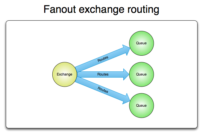 fanout exchange routing