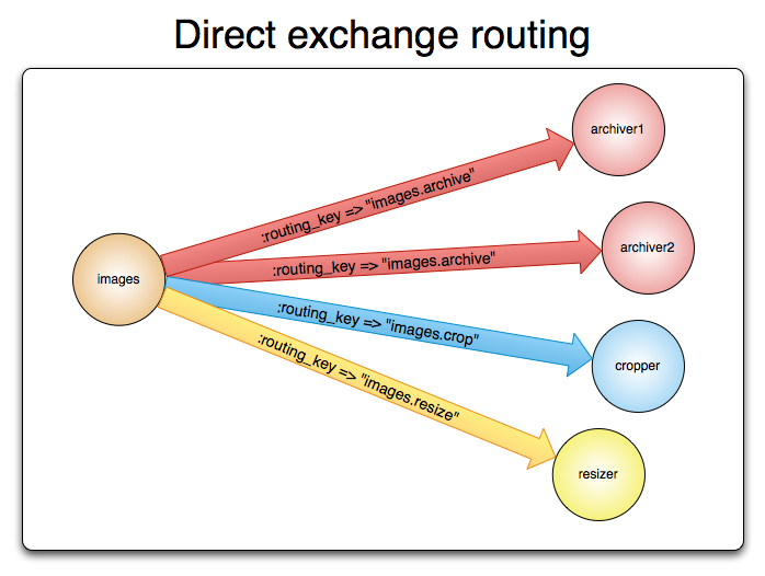 direct exchange routing