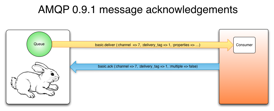 RabbitMQ Message Acknowledgements