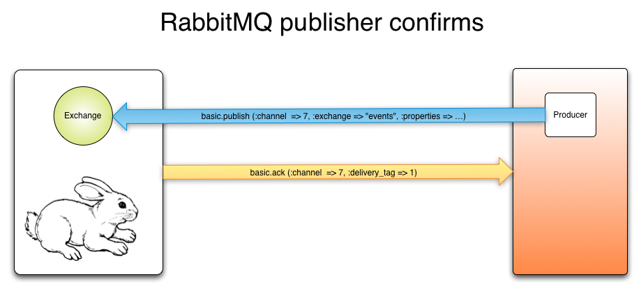 RabbitMQ Publisher Confirms