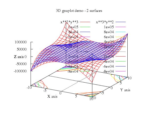 numo-gnuplot-demo/gnuplot/md/203contours at master · ruby-numo/numo