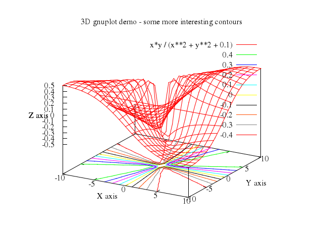 numo-gnuplot-demo/gnuplot/md/203contours at master · ruby
