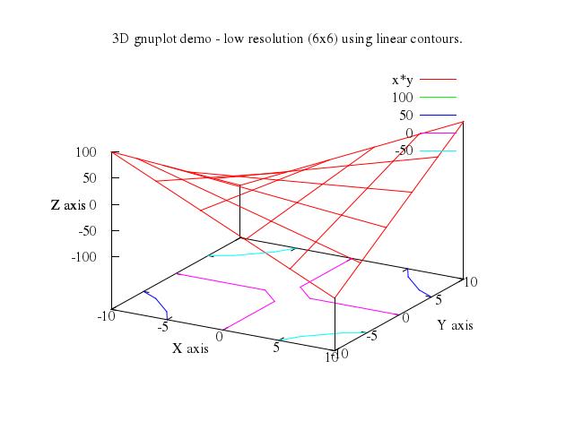 numo-gnuplot-demo/gnuplot/md/203contours at master · ruby