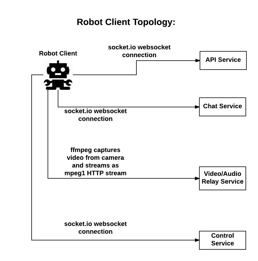 GitHub - runmyrobot/runmyrobot: Robot controller and video scripts