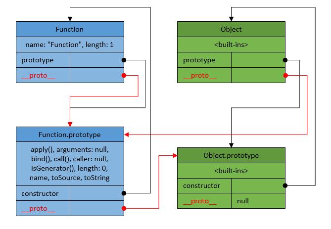Github Rus0000jsinheritance Javascript Prototype Based