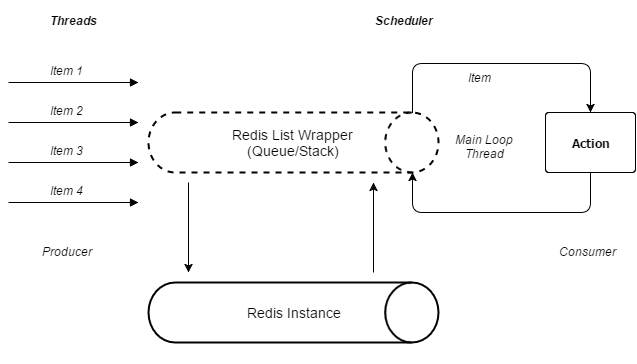 Overview Redis