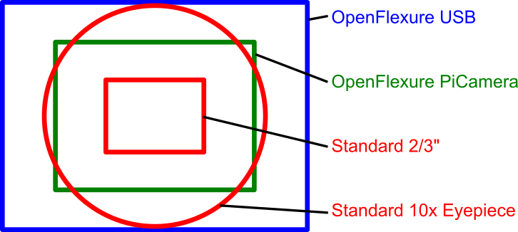 Resolution and Field of View · rwb27/openflexure_microscope Wiki