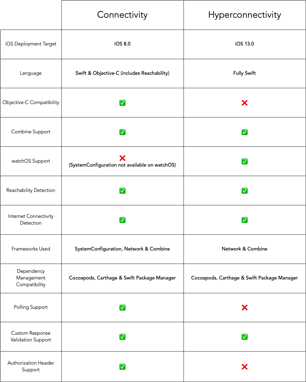 Comparison with Connectivity Table
