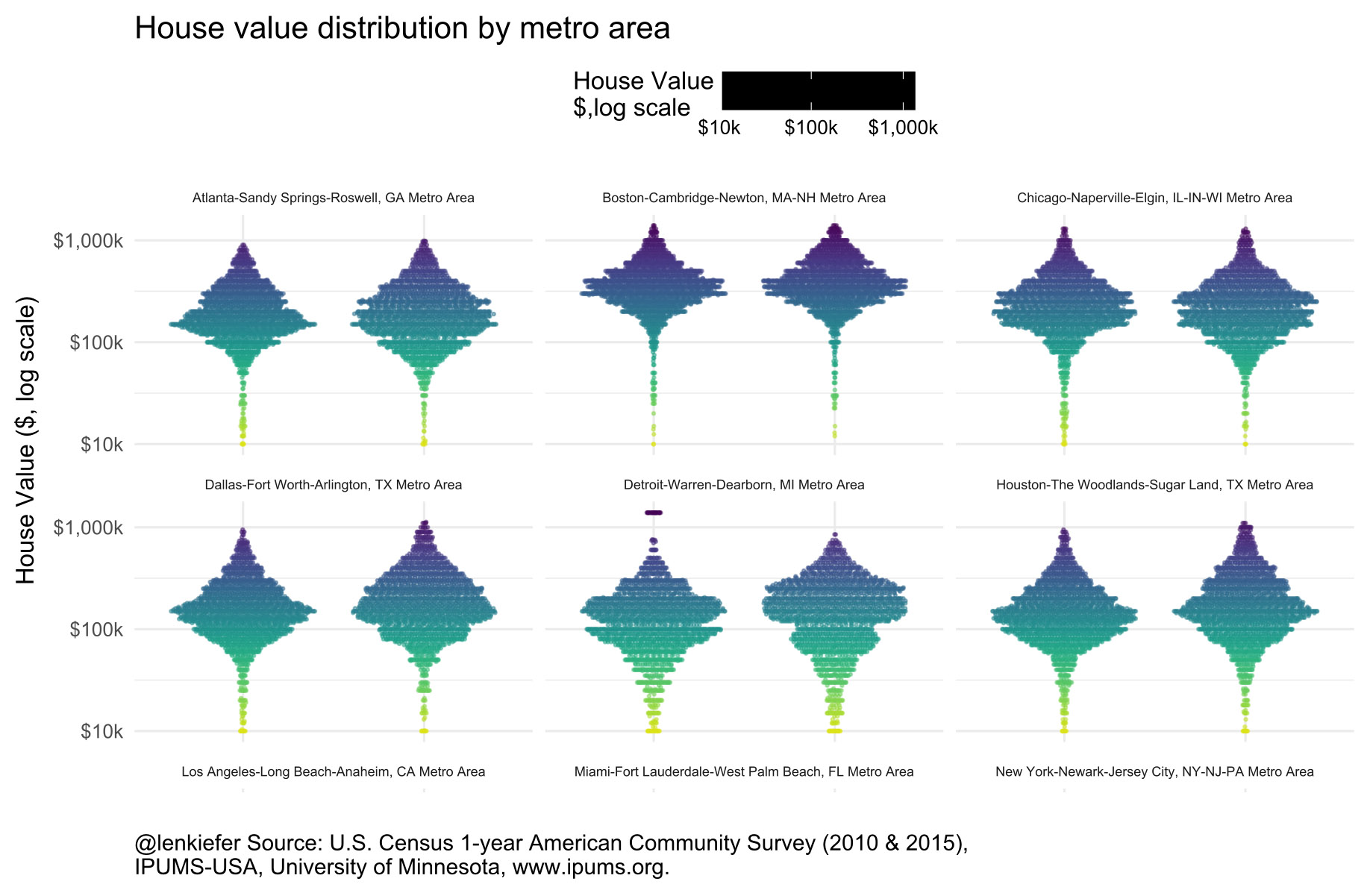 Visualizing housing value distributions by metro