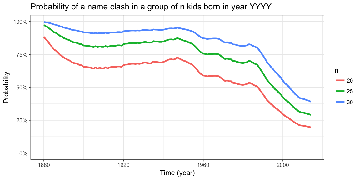 US Babyname Collisions 1880-2014