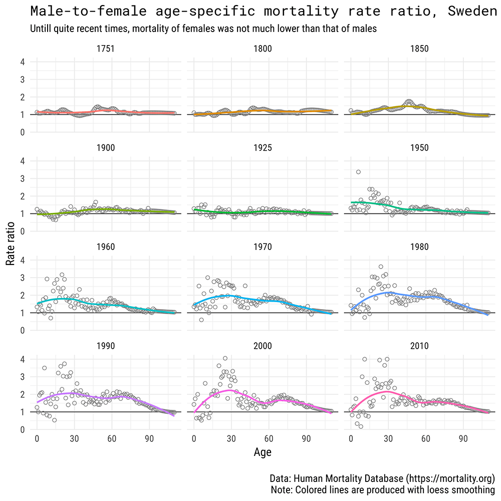 Gender gap in Swedish mortality